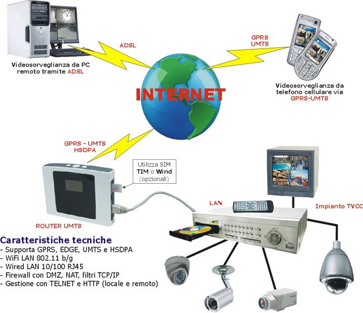 Schema Cablaggio Telecamere Ip : Sds cctv systems srl terzo schema impianto di